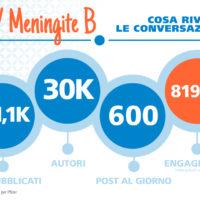 Meningite: 111mila post sui canali social in 6 mesi