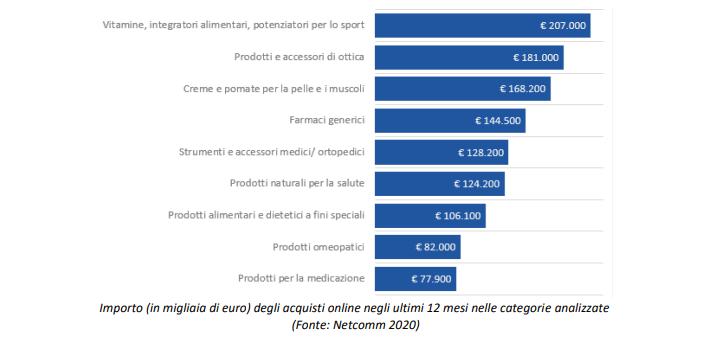 Nel 2020 Gli Acquisti Online Di Prodotti Legati A Salute E Benessere In Italia Valgono 1 2 Miliardi Di Euro Tecnomedicina